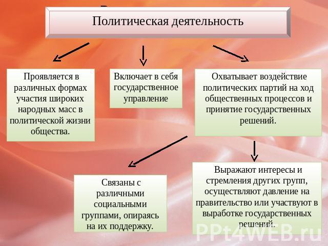 Презентация по обществознанию 10 класс политическая деятельность